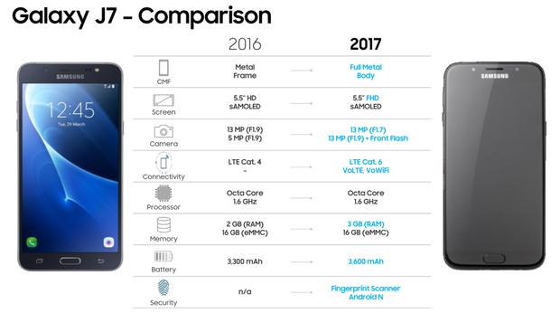 Samsung Galaxy J5 (2017) и J7 (2017) получат 13 МП фронтальную и основную камеру, а также сканер отпечатков пальцев – фото 4