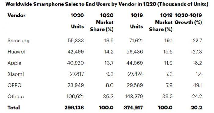 Huawei все ещевыигрывает у Apple борьбу за рынок смартфонов – фото 1