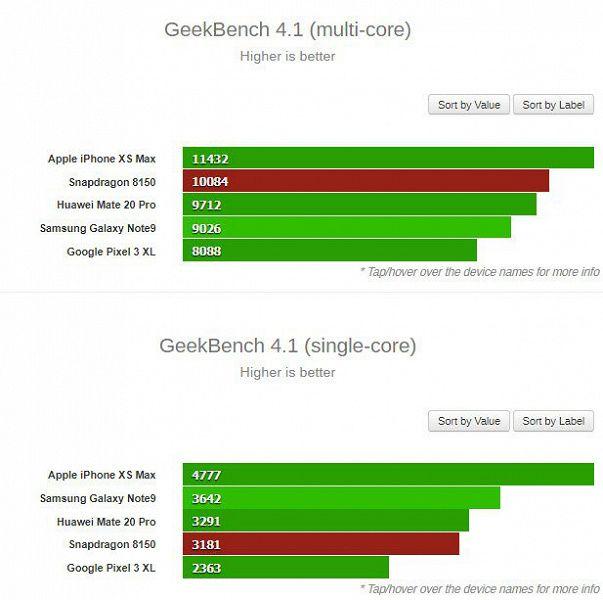 В Geekbench обнаружены результаты теста Snapdragon 8150 – фото 1