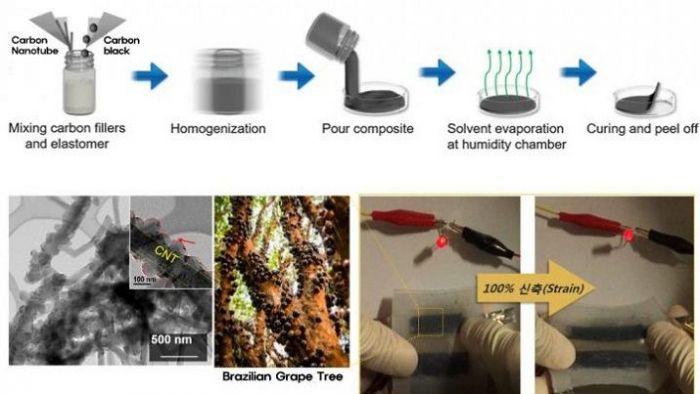Ученые изобрели гибкие аккумуляторы – фото 2