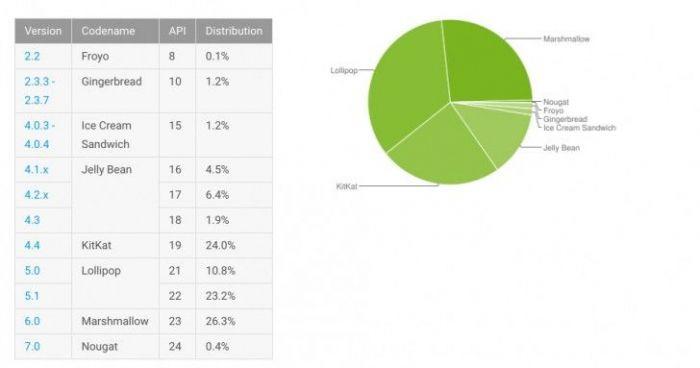 Доля Android Nougat 7.0 по итогам ноября выросла до 0,4% – фото 2