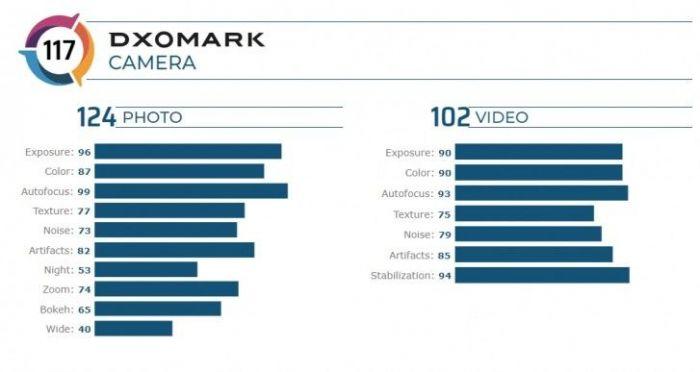 DxOMark немного меняет подход к тестированию камер из-за роптаний фанатов Apple