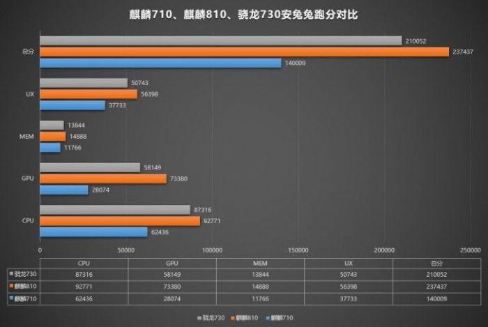 Kirin 810 оказался мощнее Snapdragon 730 – фото 2