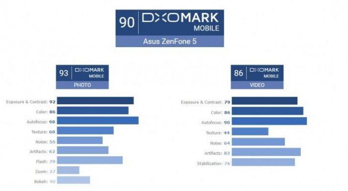 DxOMark: ASUS ZenFone 5 лучший камерофон среднего класса – фото 2