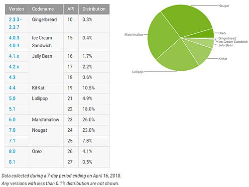 Android Oreo наращивает свое присутствие – фото 1