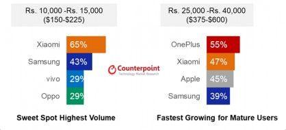 Xiaomi или Samsung? Кто захватил рынок Индии – фото 3