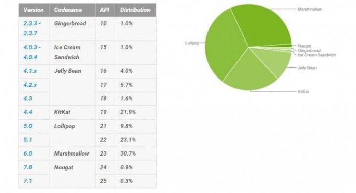 Android 7.0 Nougat установлена на 1,2% устройств – фото 1