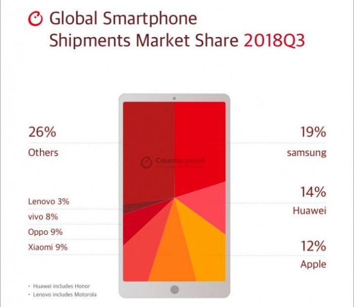 Мировой рынок смартфонов в III квартале: основные игроки по версии аналитиков Counterpoint – фото 1