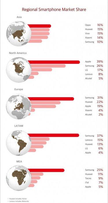 Мировой рынок смартфонов в III квартале: основные игроки по версии аналитиков Counterpoint – фото 2
