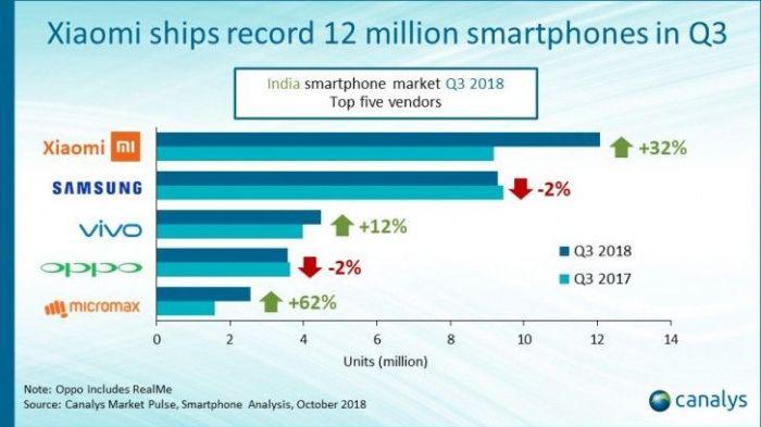 Xiaomi или Samsung? Кто захватил рынок Индии – фото 1
