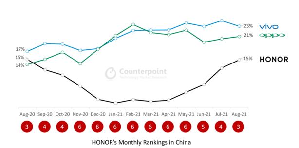 Honor в тройке лидеров в Китае – фото 1
