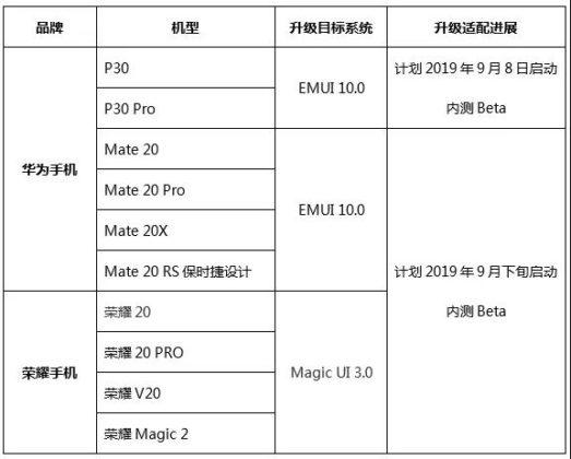 Перечень смартфонов, что получат EMUI 10 в числе первых