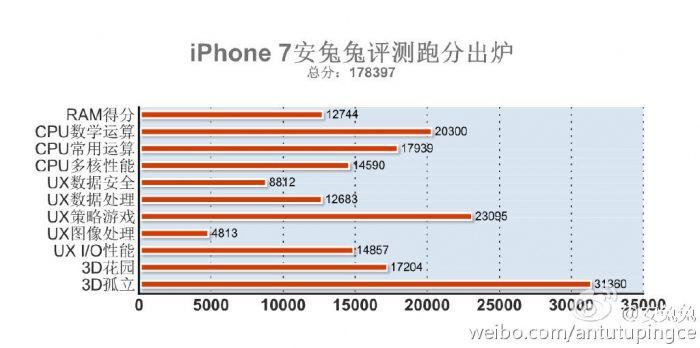iPhone 7 превзошел результаты смартфонов на Android в AnTuTu – фото 1