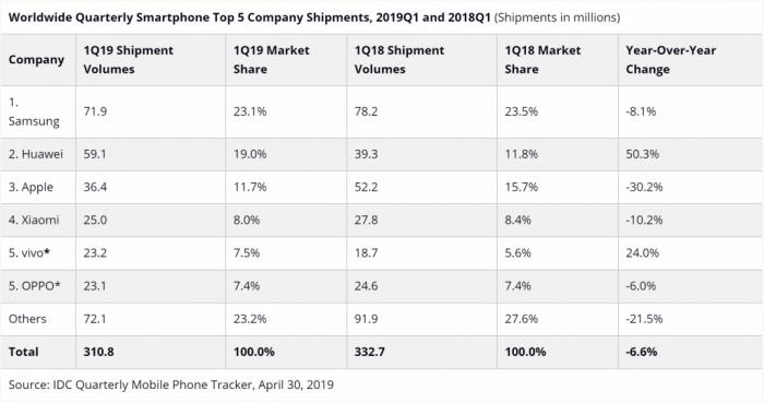 IDC: рынок смартфонов демонстрирует спад. Apple теряет позиции, а Huawei увеличивает свое присутствие – фото 1