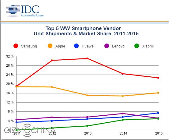 Apple подрезали крылья по итогам I квартала 2016 года. Oppo и Vivo превзошли Xiaomi и Lenovo – фото 2