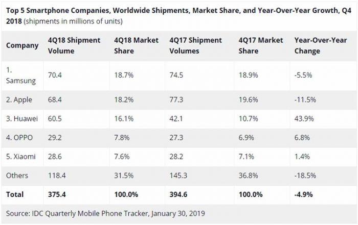 IDC: спрос на смартфоны сокращается и Huawei на третьем месте в общем зачете – фото 1