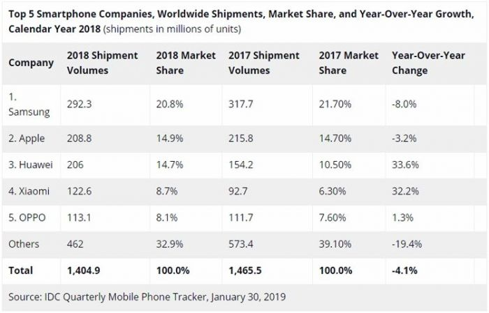 IDC: спрос на смартфоны сокращается и Huawei на третьем месте в общем зачете – фото 2
