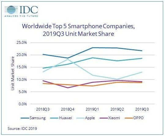 IDC: Samsung №1 в мире и рынок смартфонов показывает рост – фото 2