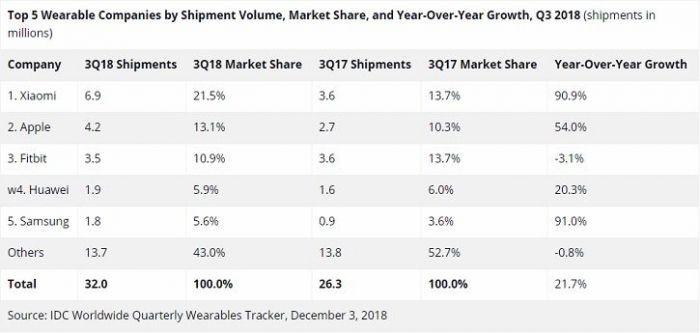 IDC: Xiaomi номер один на рынке носимой электроники – фото 2