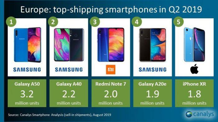 Canalys: доля Samsung на рынке Европы составила 40,6%
