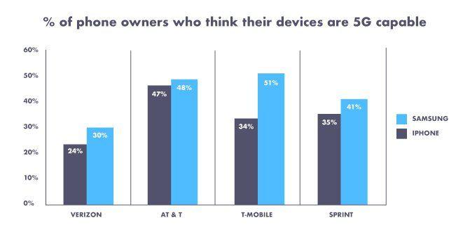 Каждый второй владелец iPhone в США не знает, какая модель у них на руках – фото 3