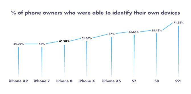 Каждый второй владелец iPhone в США не знает, какая модель у них на руках – фото 2