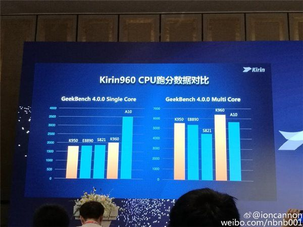 Huawei Kirin 960 с 4-мя ядрами Cortex-A73 и GPU Mali-G71 MP8 стал вторым по мощности чипом после Apple A10 – фото 3