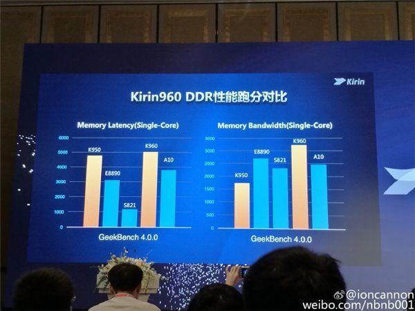 Huawei Kirin 960 с 4-мя ядрами Cortex-A73 и GPU Mali-G71 MP8 стал вторым по мощности чипом после Apple A10 – фото 4