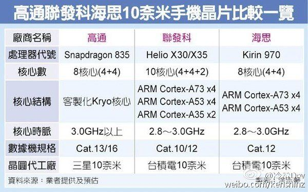 Kirin 970: 10-нанометровый техпроцесс и модуль LTE Cat.12 – фото 2