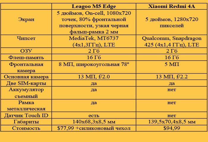 В рамках старта продаж Leagoo M5 Edge со скидкой $22 и бесплатные подарки – фото 9