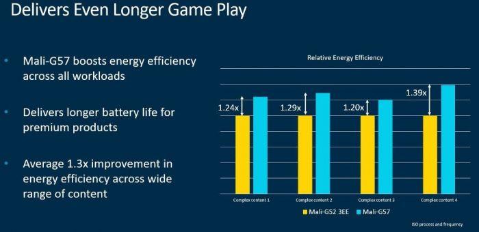 ARM представила новый графический чип Mali-G57, который превратит устройства среднего уровня в геймерские