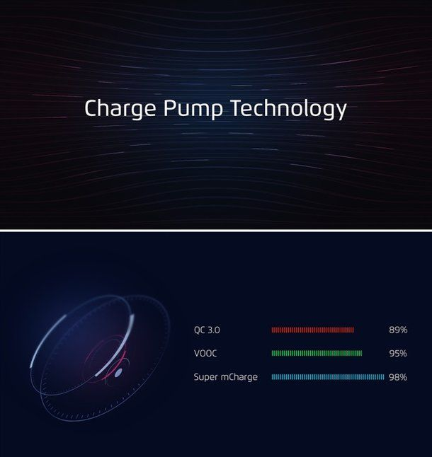 Быстрая зарядка Super mCharge от Meizu умеет заряжать батарею за 20 минут – фото 1