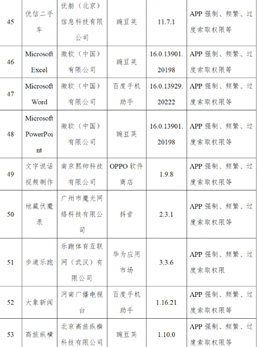 Microsoft Excel, Microsoft Word и Microsoft PowerPoint признаны в Китае вредоносными – фото 1