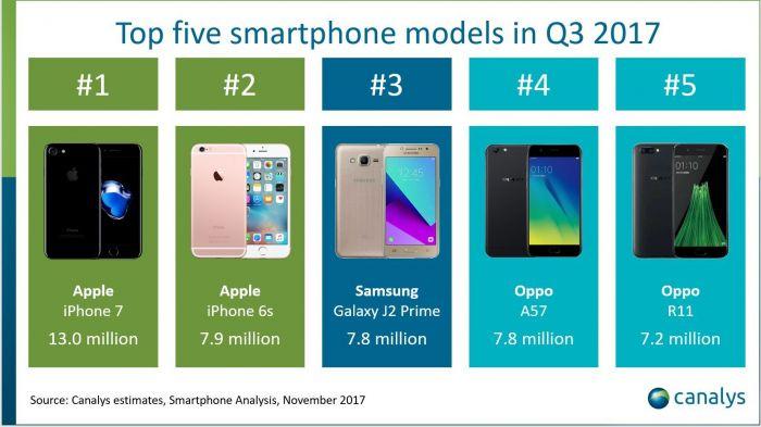 Подсчеты Canalys: лидеры рынка смартфонов и самые продаваемые модели – фото 3