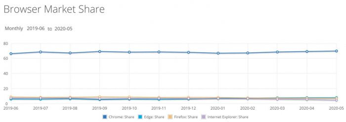 Рыночная доля Windows 10 вернулась к росту – фото 1