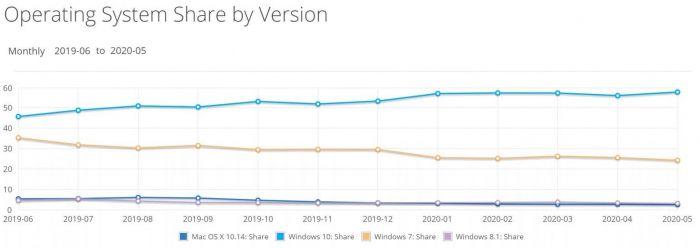Рыночная доля Windows 10 вернулась к росту – фото 2