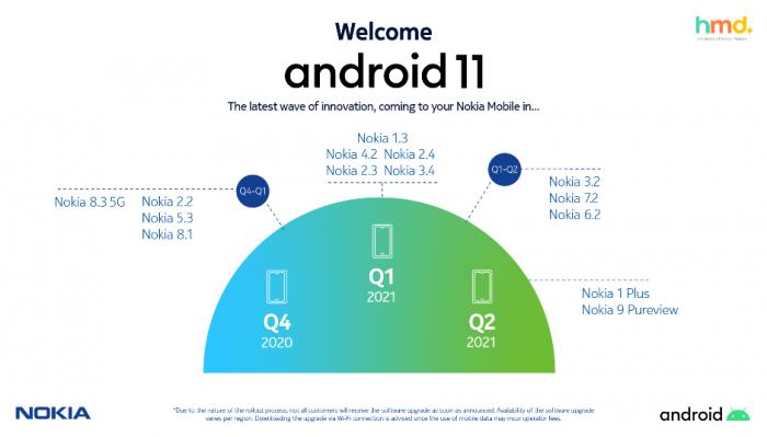 График выхода обновления Nokia