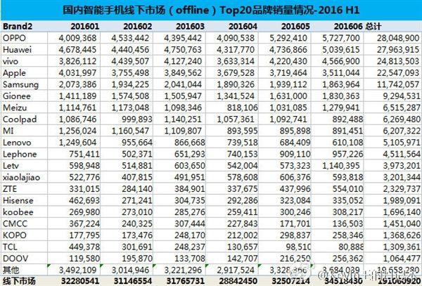 В Китае подсчитали объемы продаж смартфонов 20 ведущих компаний – фото 2