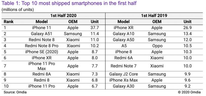 Самые продаваемые смартфоны в мире. Кто в лидерах по итогам первой половины 2020 года? – фото 2