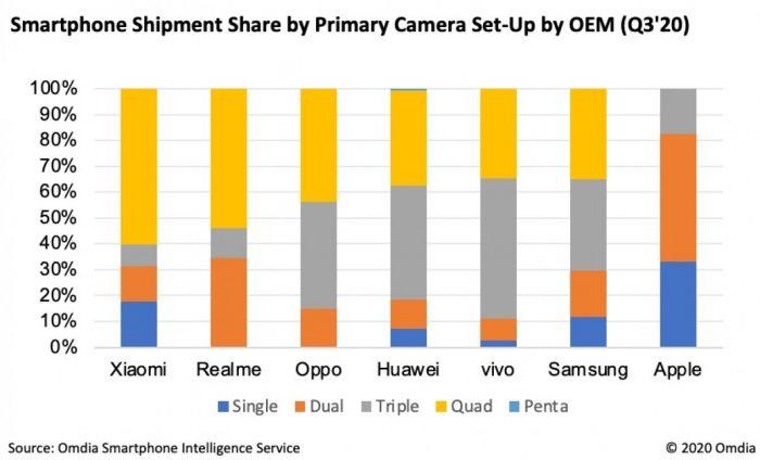Аналитики подсчитали смартфоны с каким количеством камер популярны на рынке – фото 1