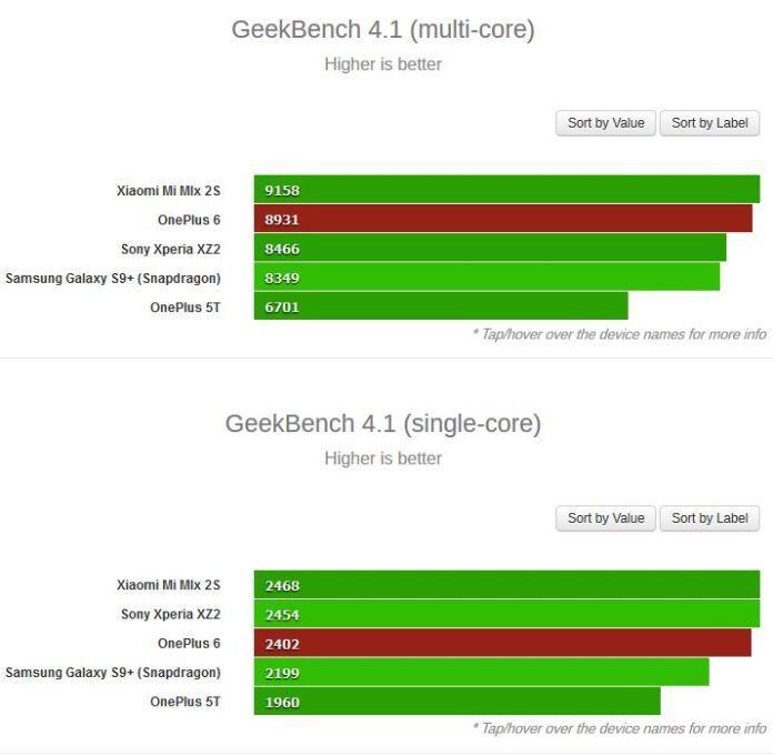 OnePlus 6 показал свою мощь в Geekbench – фото 2