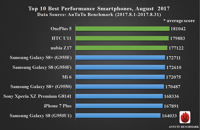 AnTuTu назвала самые мощные смартфоны за сентябрь – фото 2