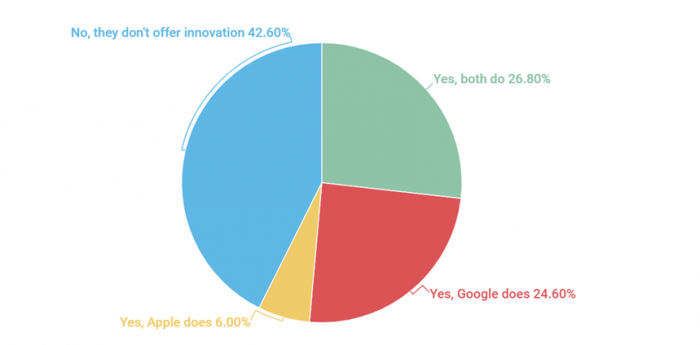 Способны ли Apple и Google на инновации? Скепсиса много – фото 1