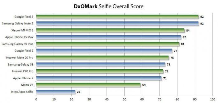 DxOMark назвал смартфоны с лучшей фронтальной камерой – фото 1