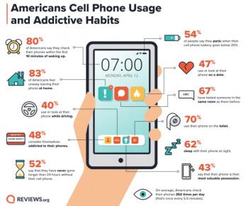 Здравствуй, зависимость от смартфона. Результаты опроса – фото 2