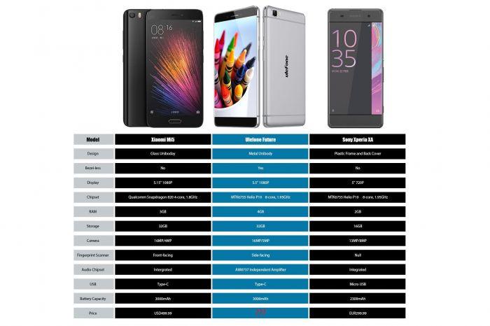 Ulefone Future получит камеру на 16 Мп и Hi-Fi аудио чип – фото 2