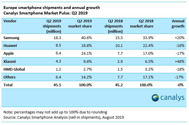 Canalys: Samsung 40,6% рынка