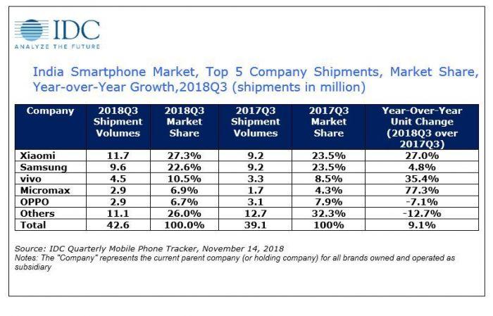 Xiaomi и Samsung теснят конкурентов в Индии – фото 2