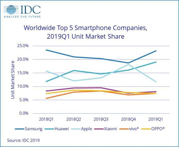 IDC: рынок смартфонов демонстрирует спад. Apple теряет позиции, а Huawei увеличивает свое присутствие – фото 2