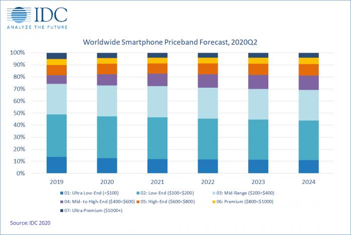 Массовый сегмент рулит на рынке смартфонов – фото 2
